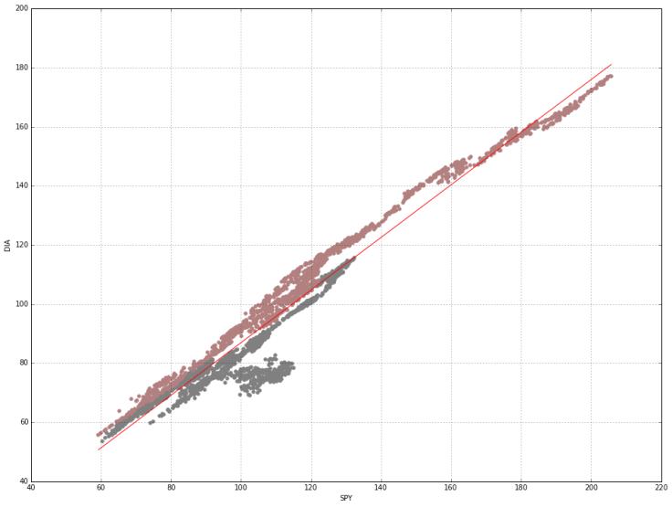 Kalman Filter – S&P 500 and Dow Jones Linear Regression – Kyper
